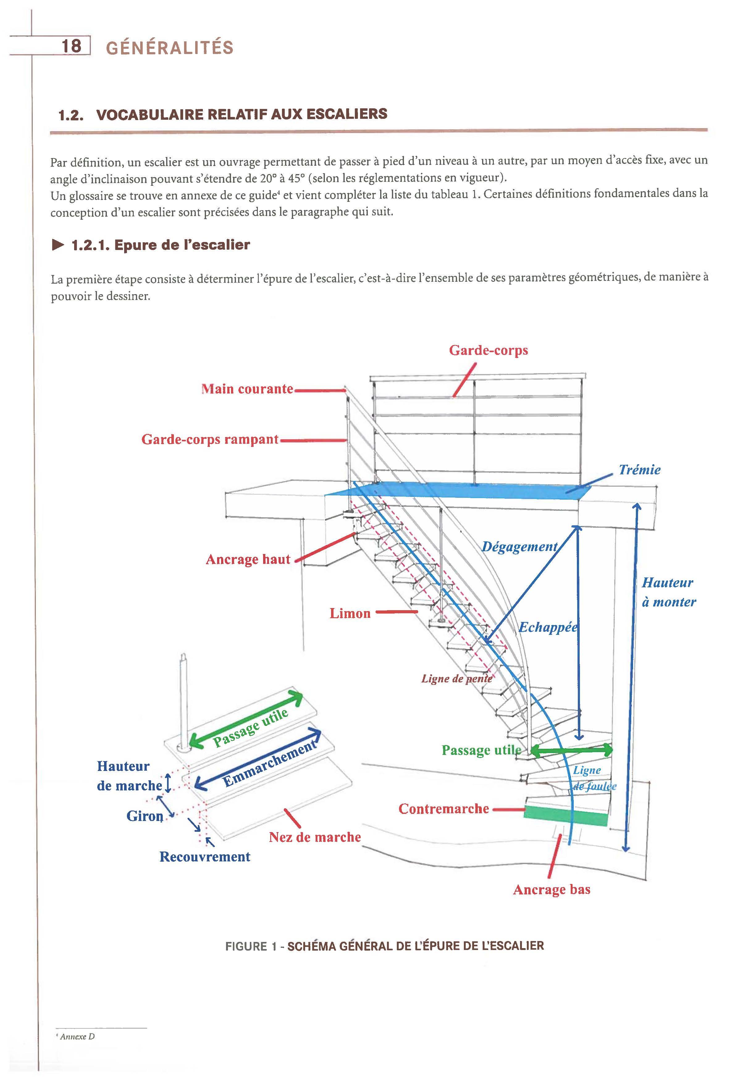 Comment faire des escaliers ? - Union des Métalliers